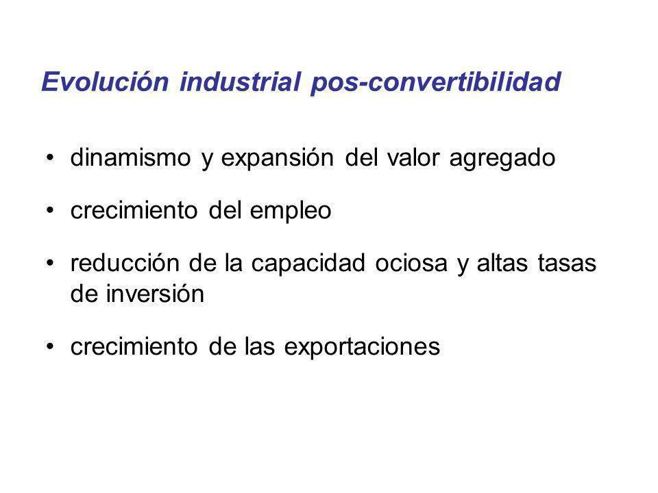 Evolución industrial pos-convertibilidad dinamismo y expansión del valor agregado crecimiento del empleo reducción de la capacidad ociosa y altas tasa