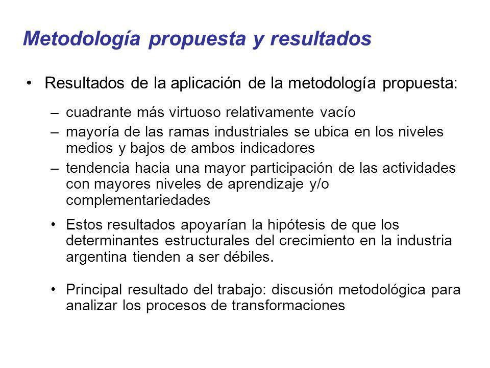 Metodología propuesta y resultados Resultados de la aplicación de la metodología propuesta: –cuadrante más virtuoso relativamente vacío –mayoría de la