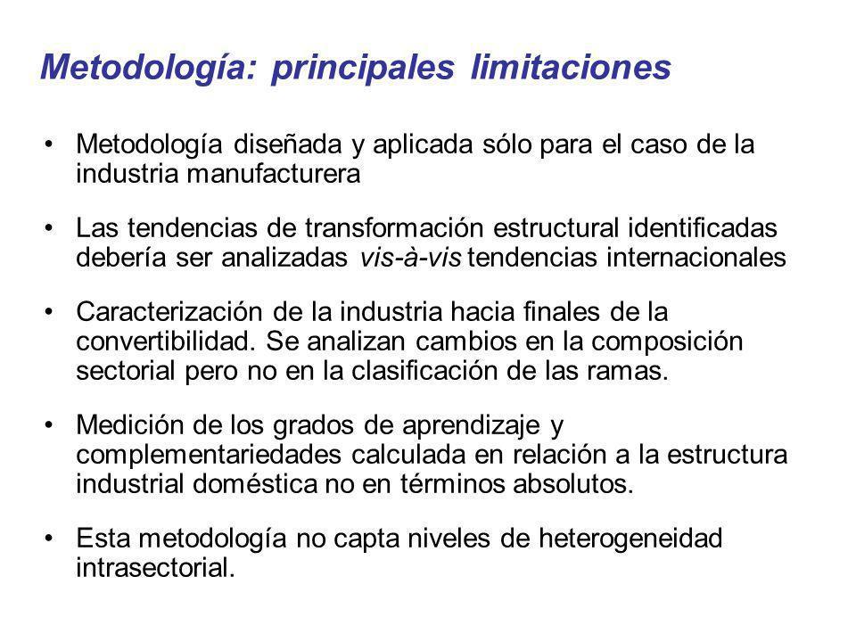 Metodología: principales limitaciones Metodología diseñada y aplicada sólo para el caso de la industria manufacturera Las tendencias de transformación