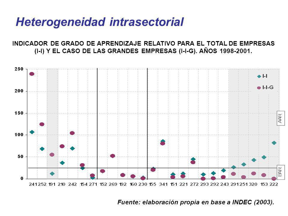 INDICADOR DE GRADO DE APRENDIZAJE RELATIVO PARA EL TOTAL DE EMPRESAS (I-I) Y EL CASO DE LAS GRANDES EMPRESAS (I-I-G). AÑOS 1998-2001. Heterogeneidad i