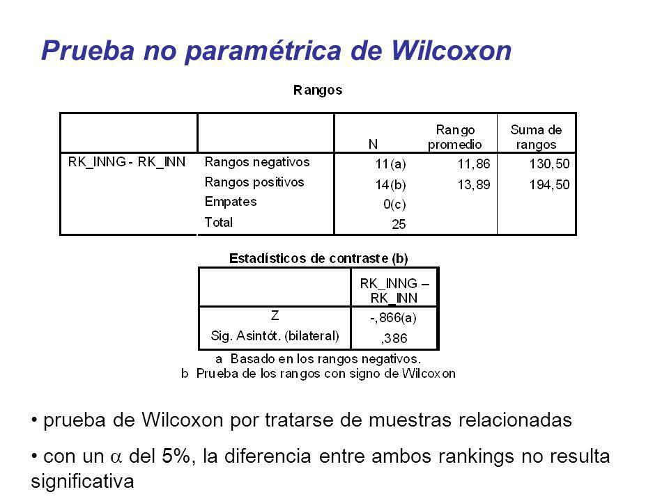 Prueba no paramétrica de Wilcoxon prueba de Wilcoxon por tratarse de muestras relacionadas con un del 5%, la diferencia entre ambos rankings no result