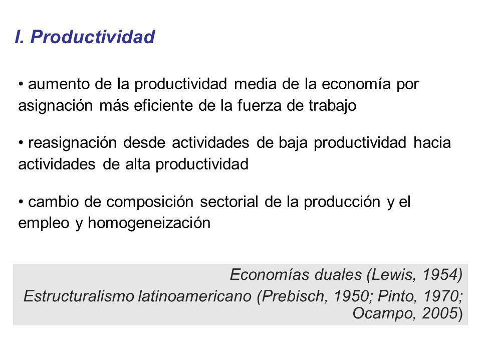 I. Productividad aumento de la productividad media de la economía por asignación más eficiente de la fuerza de trabajo reasignación desde actividades