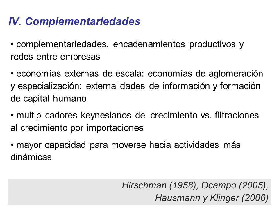 IV. Complementariedades complementariedades, encadenamientos productivos y redes entre empresas economías externas de escala: economías de aglomeració