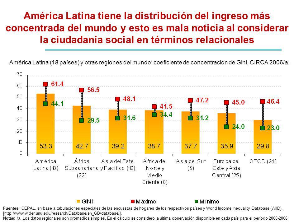 Una fábrica de desigualdad: brechas de productividad y empleo (heterogeneidad estructural) se refleja en enormes déficits de ciudadanía social AMÉRICA LATINA (18 países): Indicadores de heterogeneidad estructural Fuente: Infante, R.