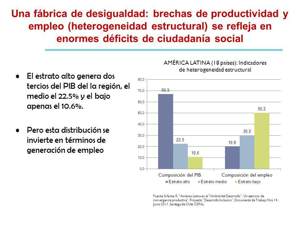 Una fábrica de desigualdad: brechas de productividad y empleo (heterogeneidad estructural) se refleja en enormes déficits de ciudadanía social AMÉRICA