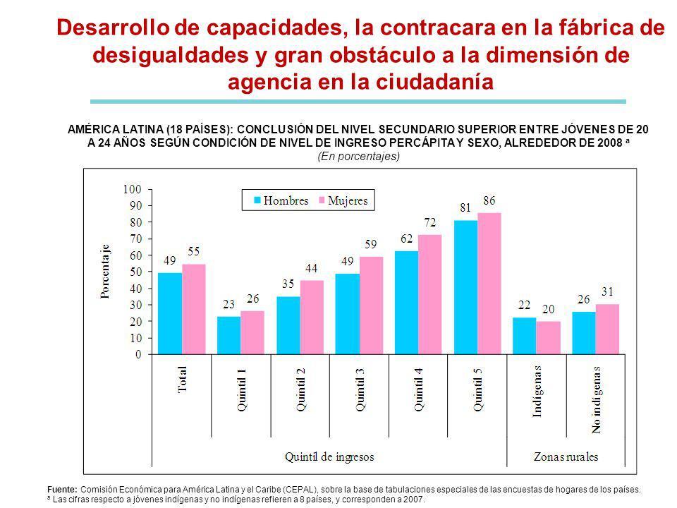 Fuente: CEPAL, sobre la base de tabulaciones especiales de las encuestas de hogares de los países.