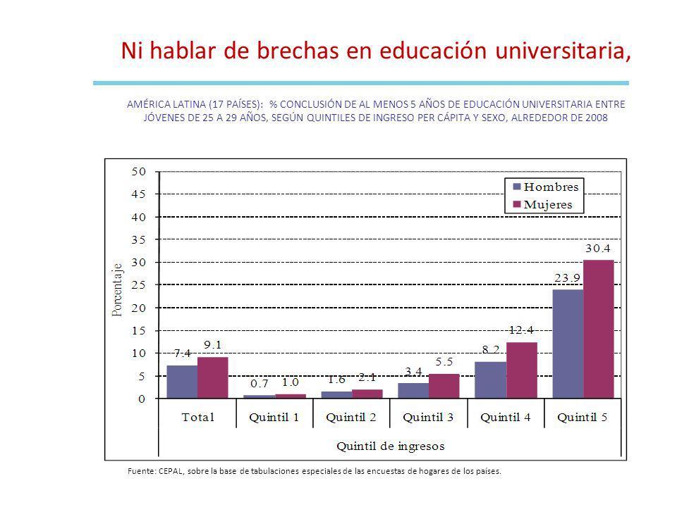Fuente: CEPAL, sobre la base de tabulaciones especiales de las encuestas de hogares de los países. Ni hablar de brechas en educación universitaria, AM