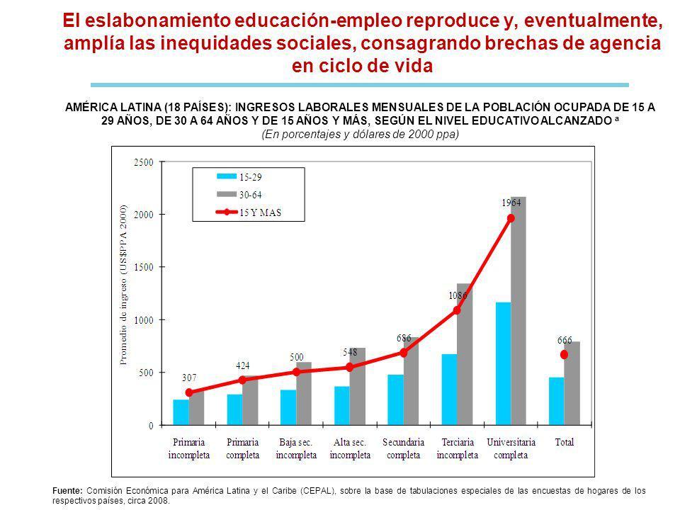 El eslabonamiento educación-empleo reproduce y, eventualmente, amplía las inequidades sociales, consagrando brechas de agencia en ciclo de vida Fuente