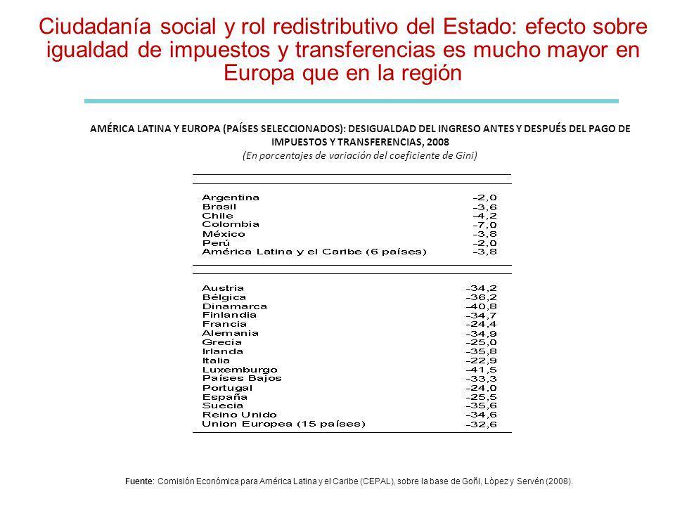 Ciudadanía social y rol redistributivo del Estado: efecto sobre igualdad de impuestos y transferencias es mucho mayor en Europa que en la región AMÉRI
