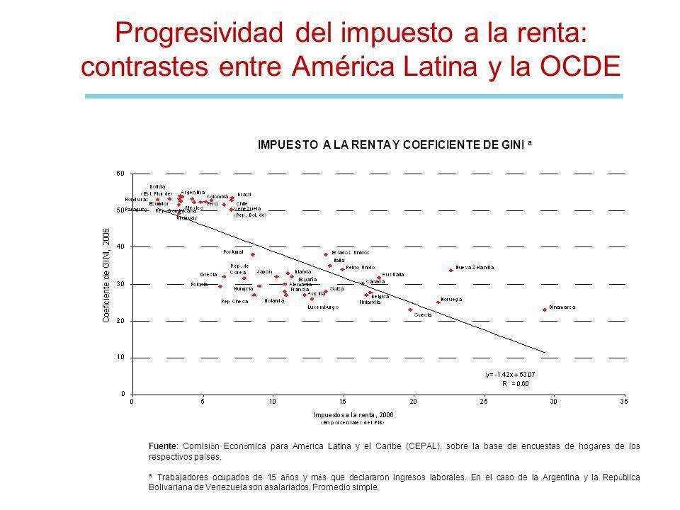 Progresividad del impuesto a la renta: contrastes entre América Latina y la OCDE Fuente: Comisi ó n Econ ó mica para Am é rica Latina y el Caribe (CEP