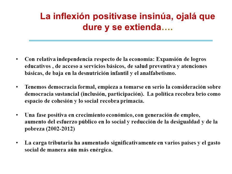 La inflexión positivase insinúa, ojalá que dure y se extienda…. Con relativa independencia respecto de la economía: Expansión de logros educativos, de