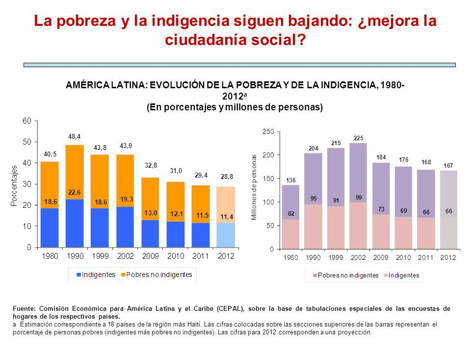 AMÉRICA LATINA: EVOLUCIÓN DE LA POBREZA Y DE LA INDIGENCIA, 1980- 2012 a (En porcentajes y millones de personas) Fuente: Comisión Económica para Améri