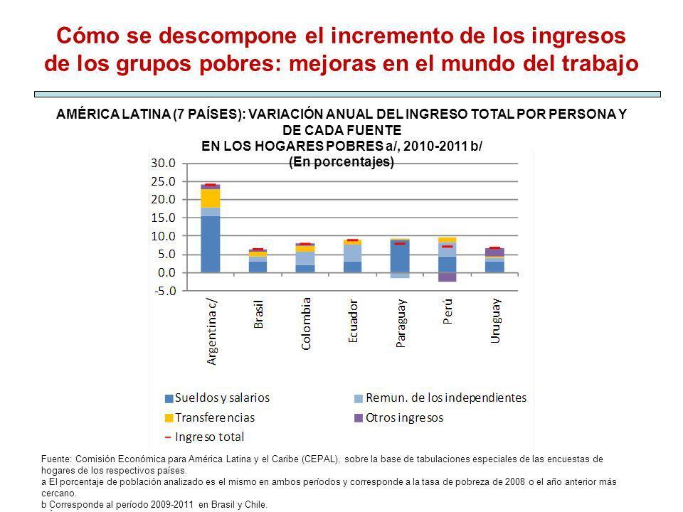 AMÉRICA LATINA (7 PAÍSES): VARIACIÓN ANUAL DEL INGRESO TOTAL POR PERSONA Y DE CADA FUENTE EN LOS HOGARES POBRES a/, 2010-2011 b/ (En porcentajes) Fuen
