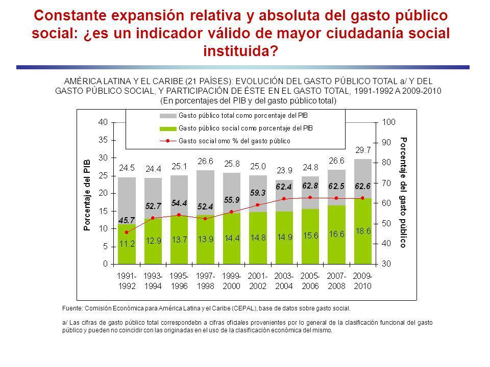 AMÉRICA LATINA Y EL CARIBE (21 PAÍSES): EVOLUCIÓN DEL GASTO PÚBLICO TOTAL a/ Y DEL GASTO PÚBLICO SOCIAL, Y PARTICIPACIÓN DE ÉSTE EN EL GASTO TOTAL, 19