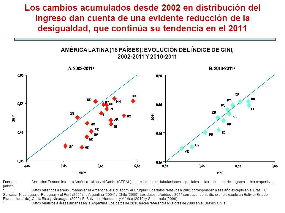 AMÉRICA LATINA (18 PAÍSES): EVOLUCIÓN DEL ÍNDICE DE GINI, 2002-2011 Y 2010-2011 Los cambios acumulados desde 2002 en distribución del ingreso dan cuen