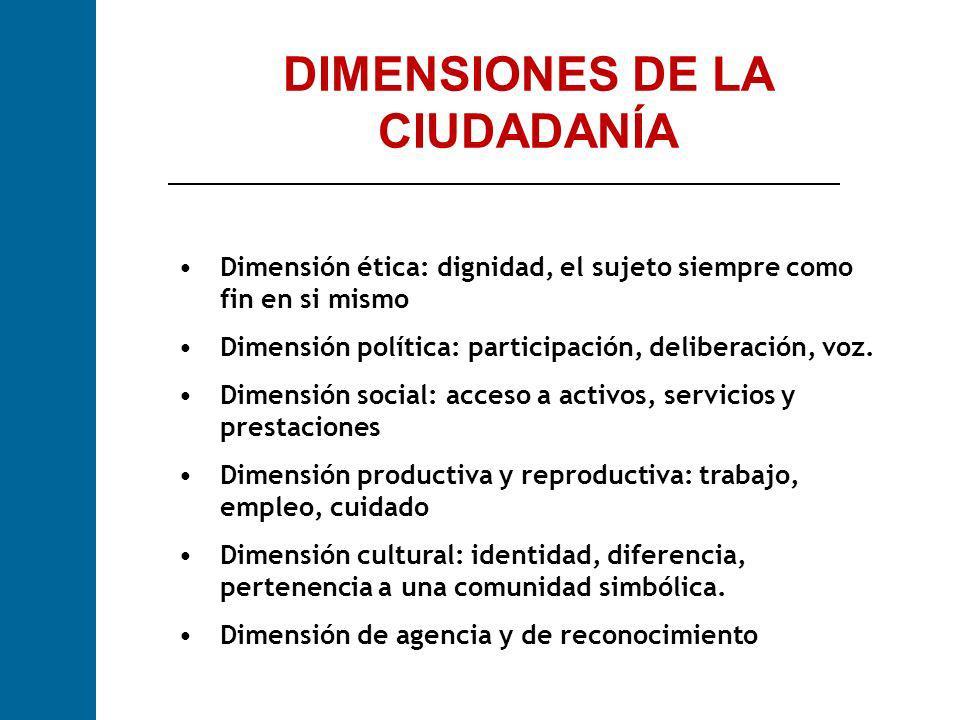 DIMENSIONES DE LA CIUDADANÍA Dimensión ética: dignidad, el sujeto siempre como fin en si mismo Dimensión política: participación, deliberación, voz. D