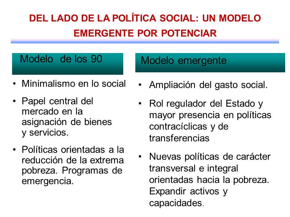 Minimalismo en lo social Papel central del mercado en la asignación de bienes y servicios. Políticas orientadas a la reducción de la extrema pobreza.
