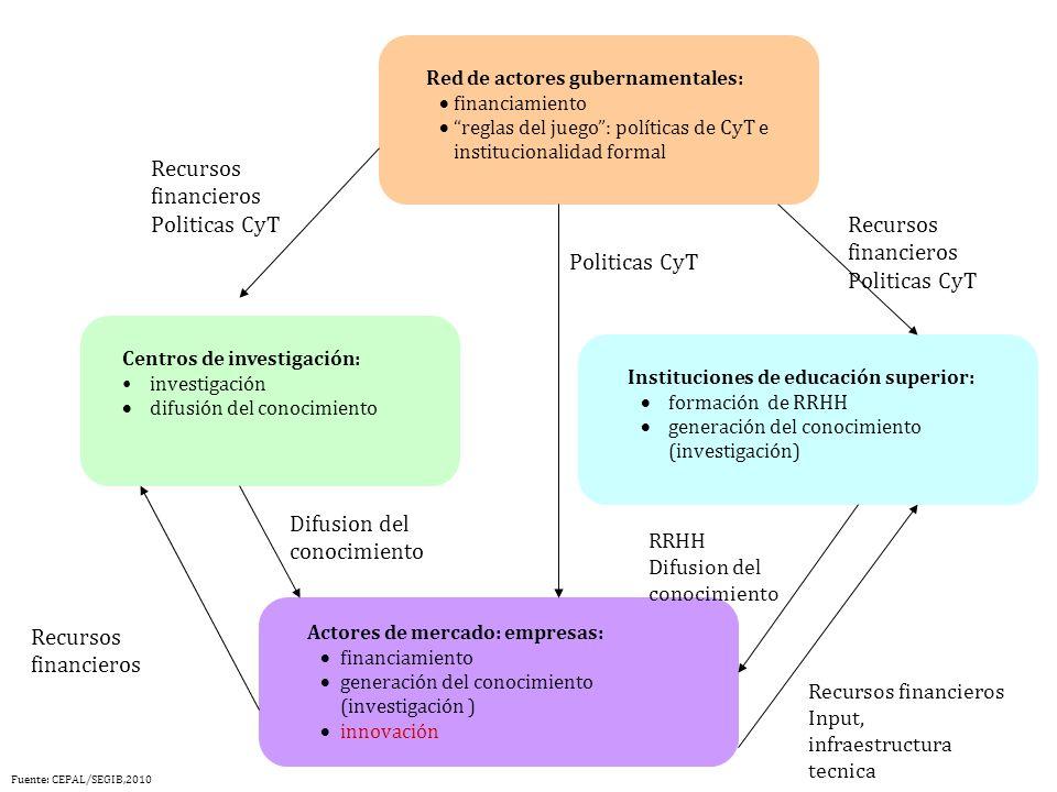 Red de actores gubernamentales: financiamiento reglas del juego: políticas de CyT e institucionalidad formal Centros de investigación: investigación d