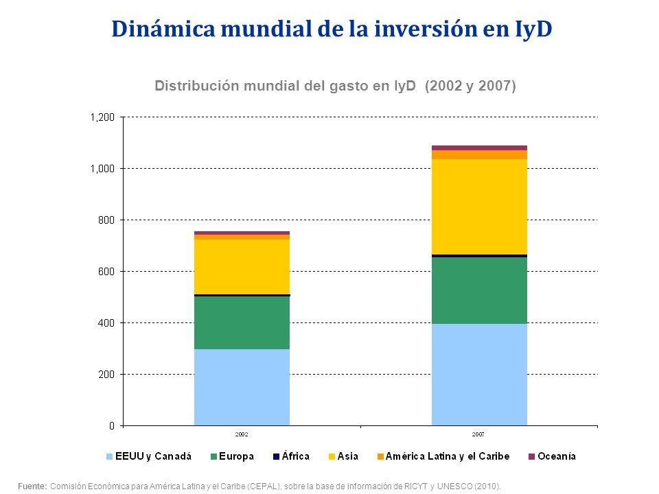 Distribución mundial del gasto en IyD (2002 y 2007) Dinámica mundial de la inversión en IyD Fuente: Comisión Económica para América Latina y el Caribe