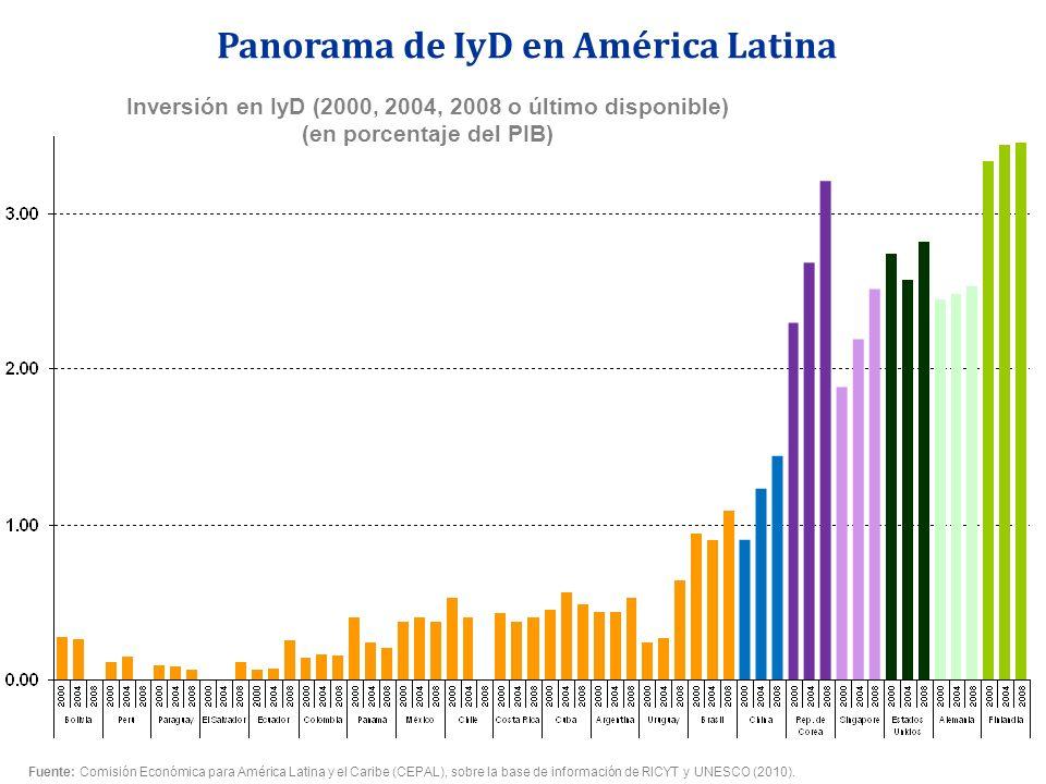 Inversión en IyD (2000, 2004, 2008 o último disponible) (en porcentaje del PIB) Panorama de IyD en América Latina Fuente: Comisión Económica para Amér