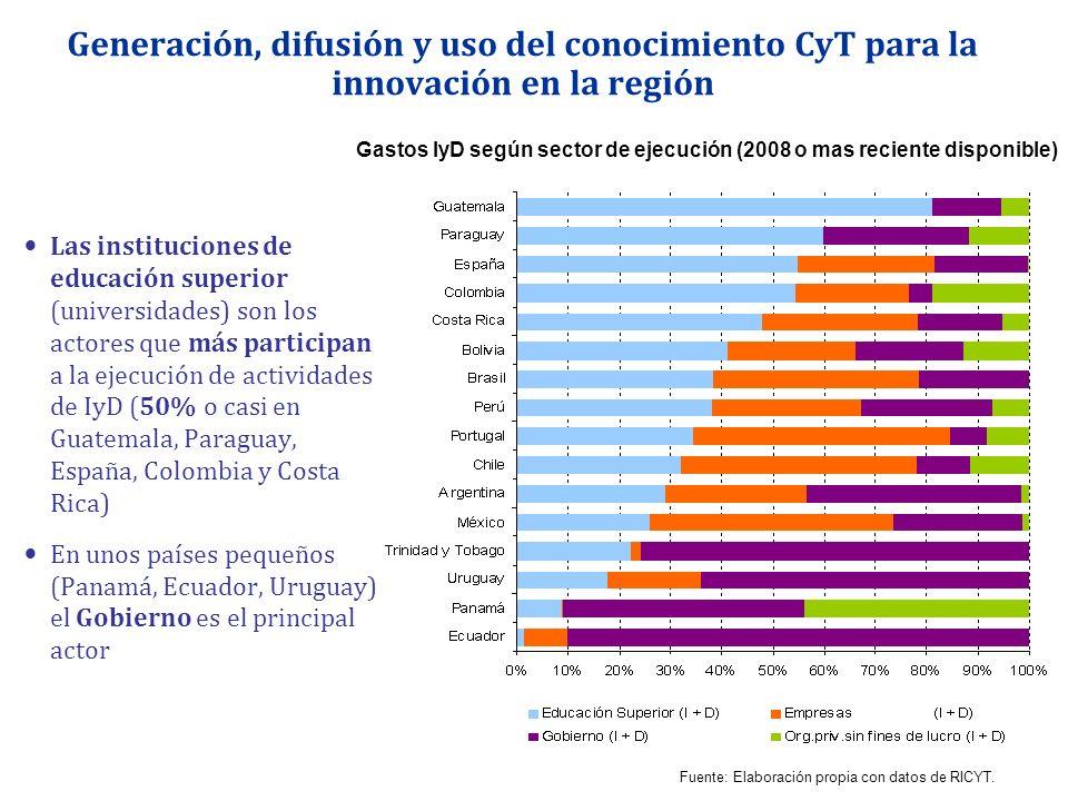 Generación, difusión y uso del conocimiento CyT para la innovación en la región Las instituciones de educación superior (universidades) son los actore