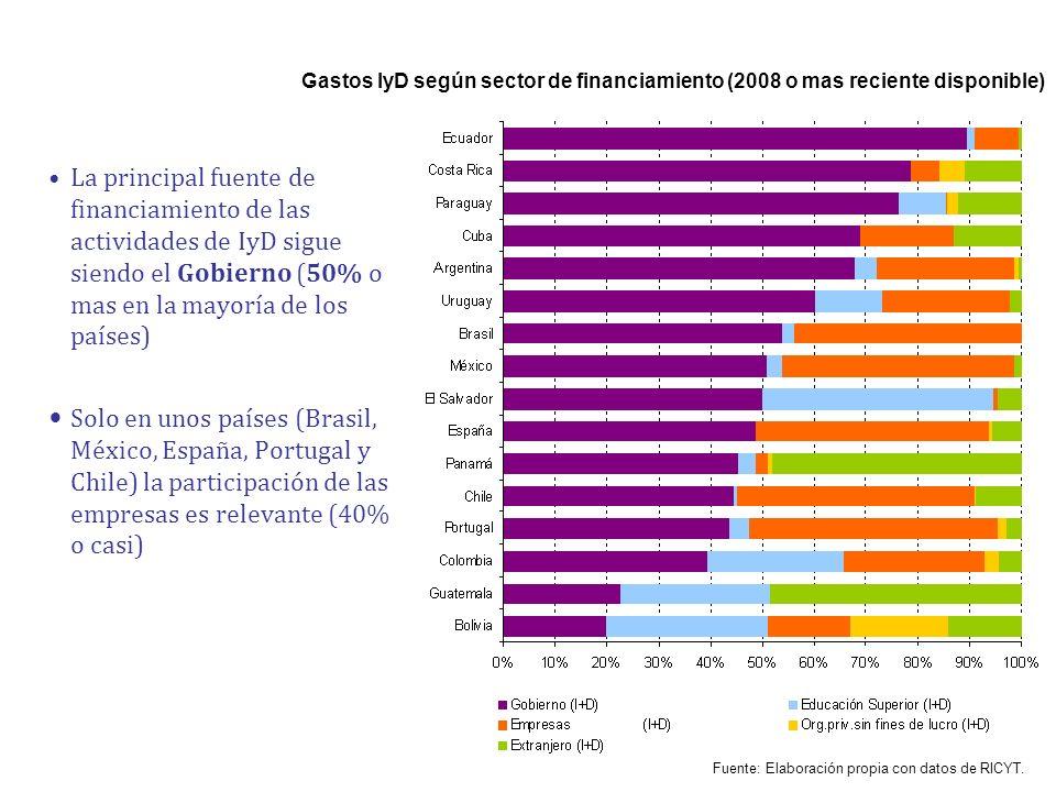 Gastos IyD según sector de financiamiento (2008 o mas reciente disponible) La principal fuente de financiamiento de las actividades de IyD sigue siend