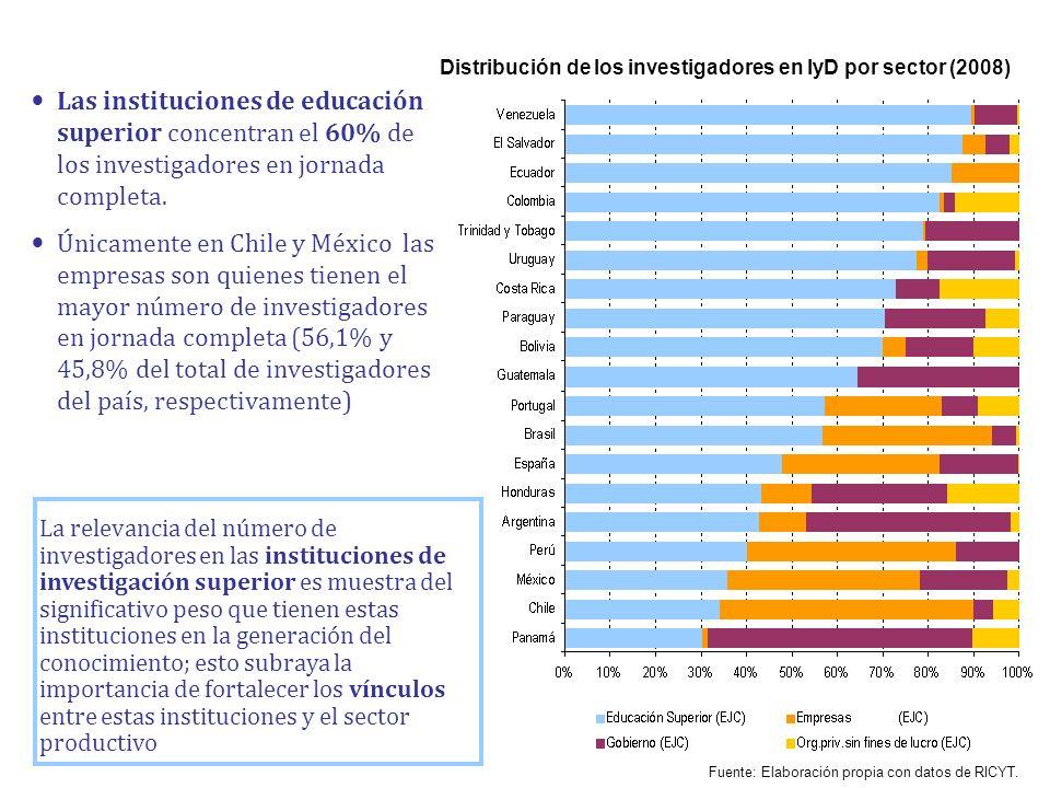 Distribución de los investigadores en IyD por sector (2008) Las instituciones de educación superior concentran el 60% de los investigadores en jornada