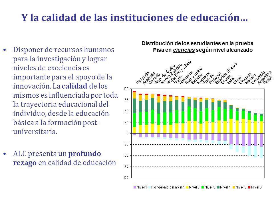 Y la calidad de las instituciones de educación… Disponer de recursos humanos para la investigación y lograr niveles de excelencia es importante para e
