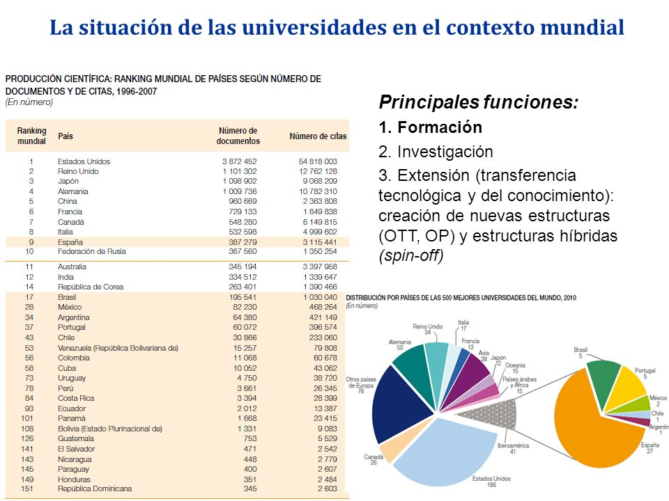 La situación de las universidades en el contexto mundial Principales funciones: 1. Formación 2. Investigación 3. Extensión (transferencia tecnológica