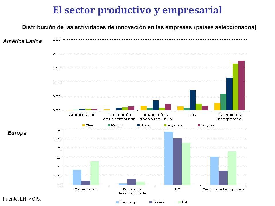El sector productivo y empresarial Distribución de las actividades de innovación en las empresas (países seleccionados) América Latina Europa Fuente: