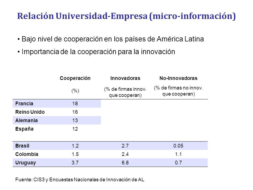 Relación Universidad-Empresa (micro-información) CooperaciónInnovadorasNo-Innovadoras (%) (% de firmas innov. que cooperan) (% de firmas no innov. que