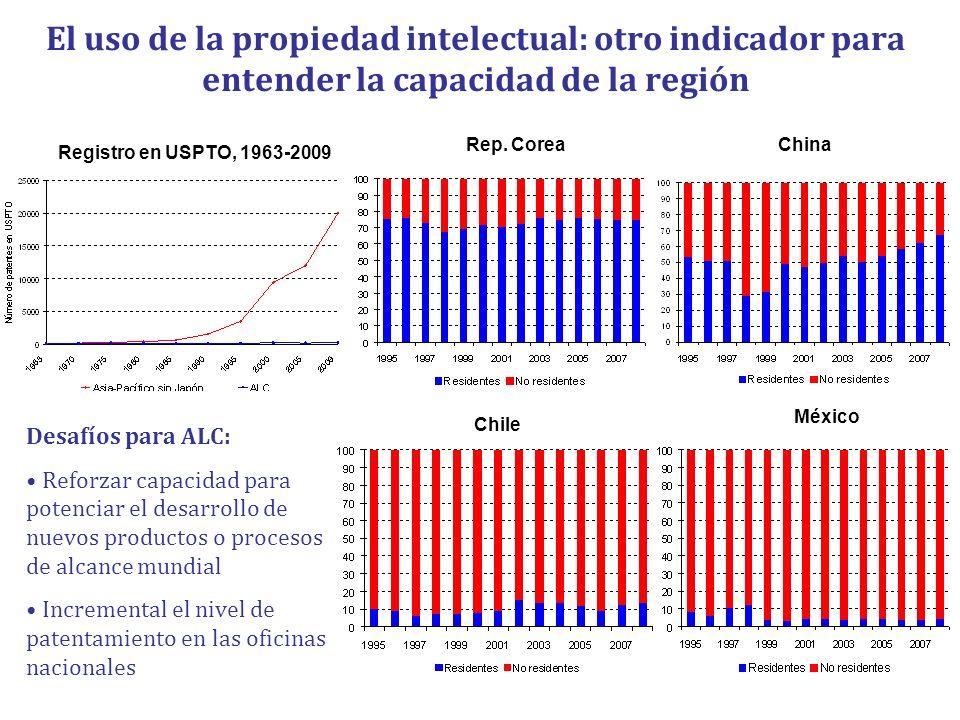 El uso de la propiedad intelectual: otro indicador para entender la capacidad de la región Registro en USPTO, 1963-2009 Rep. CoreaChina Chile México D