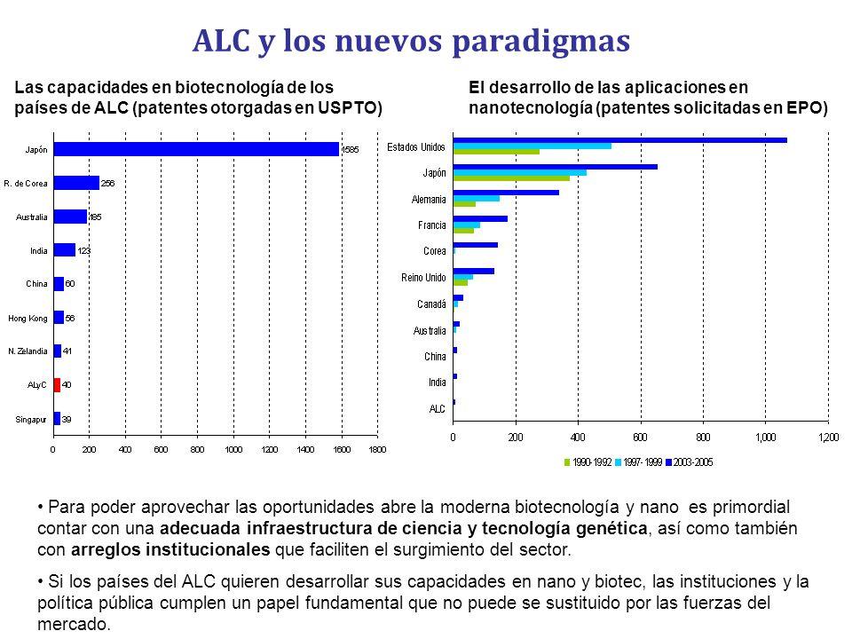 ALC y los nuevos paradigmas Las capacidades en biotecnología de los países de ALC (patentes otorgadas en USPTO) El desarrollo de las aplicaciones en n