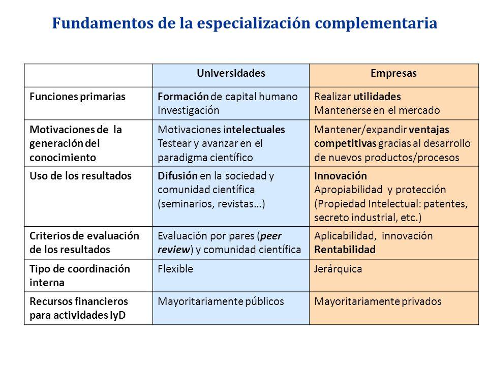 Fundamentos de la especialización complementaria UniversidadesEmpresas Funciones primariasFormación de capital humano Investigación Realizar utilidade