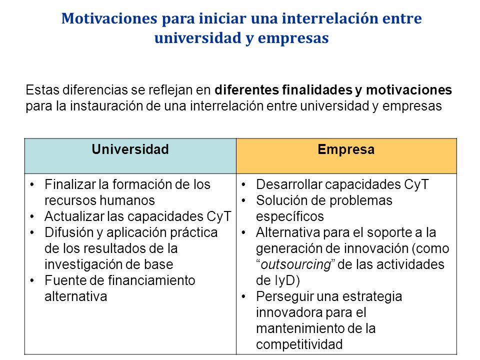 UniversidadEmpresa Finalizar la formación de los recursos humanos Actualizar las capacidades CyT Difusión y aplicación práctica de los resultados de l
