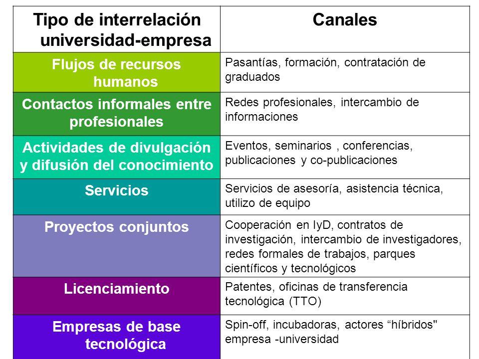 Tipo de interrelación universidad-empresa Canales Flujos de recursos humanos Pasantías, formación, contratación de graduados Contactos informales entr