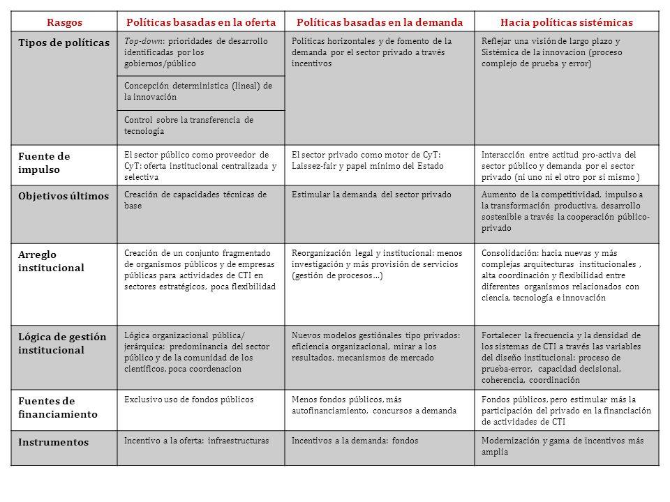 RasgosPolíticas basadas en la ofertaPolíticas basadas en la demandaHacia políticas sistémicas Tipos de políticas Top-down: prioridades de desarrollo i