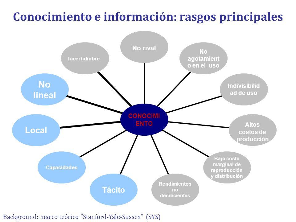 Conocimiento e información: rasgos principales CONOCIMIENTO No rival No agotamiento en el uso Indivisibilidad de uso Altos costos de producción Bajo c