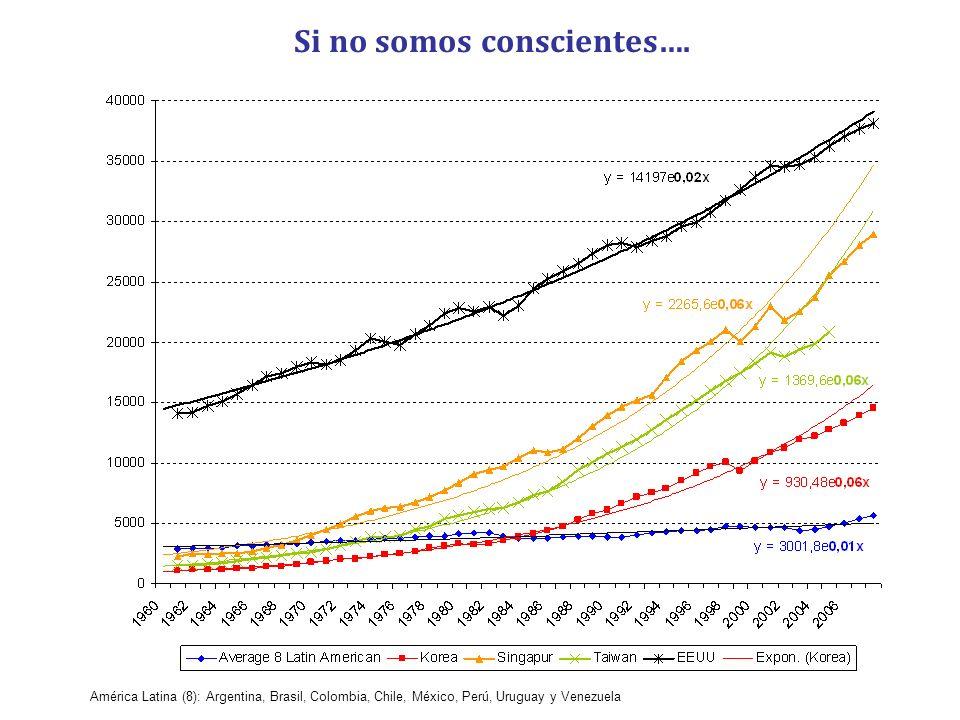 Si no somos conscientes…. América Latina (8): Argentina, Brasil, Colombia, Chile, México, Perú, Uruguay y Venezuela
