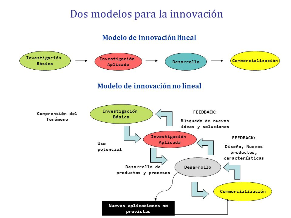 Investigación Aplicada Investigación Básica Desarrollo Commercialización Dos modelos para la innovación Modelo de innovación lineal Investigación Bási