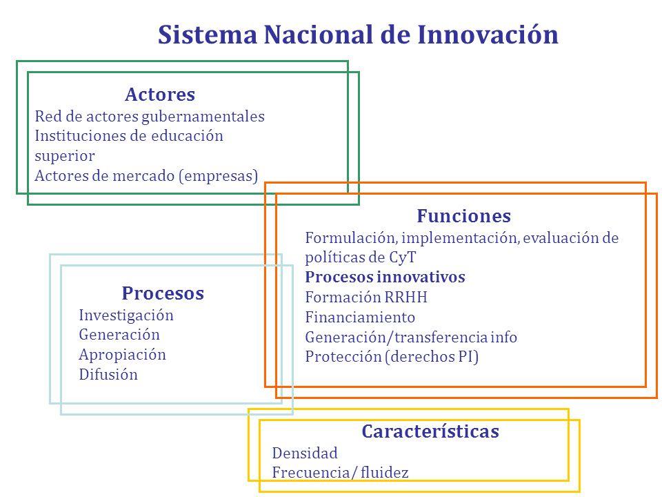 Sistema Nacional de Innovación Actores Red de actores gubernamentales Instituciones de educación superior Actores de mercado (empresas) Característica