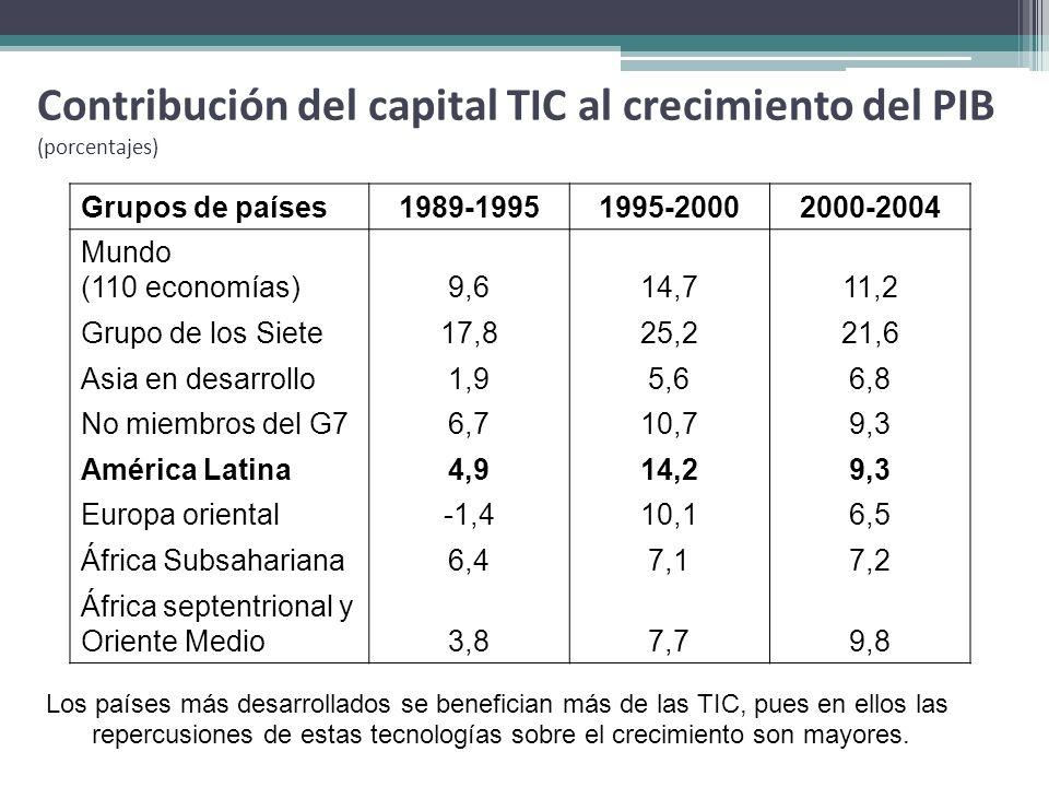 Contribución del capital TIC al crecimiento del PIB (porcentajes) Grupos de países1989-19951995-20002000-2004 Mundo (110 economías)9,614,711,2 Grupo d