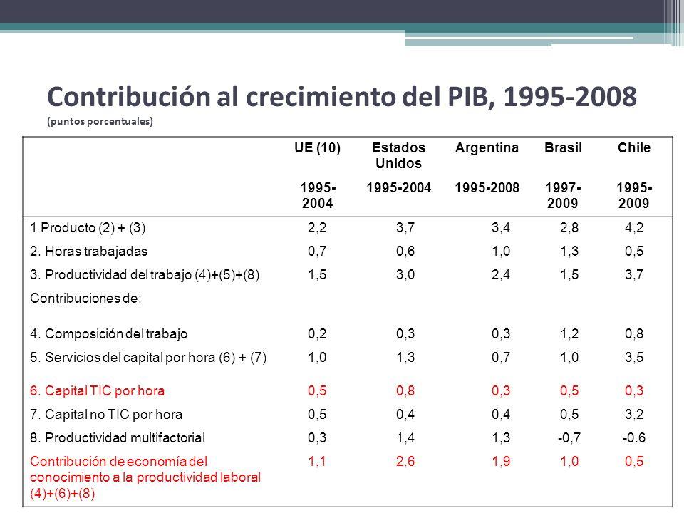 Contribución al crecimiento del PIB, 1995-2008 (puntos porcentuales) UE (10)Estados Unidos ArgentinaBrasilChile 1995- 2004 1995-20081997- 2009 1995- 2