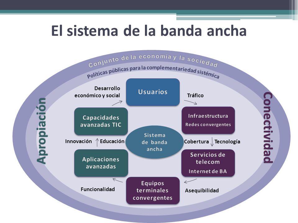 El sistema de la banda ancha Tráfico Tecnología Asequibilidad Funcionalidad EducaciónInnovación Desarrollo económico y social Cobertura Apropiación Co