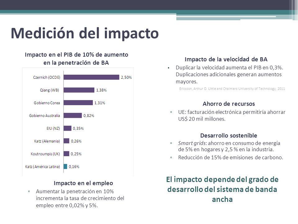 Impacto en el PIB de 10% de aumento en la penetración de BA Medición del impacto Impacto de la velocidad de BA Duplicar la velocidad aumenta el PIB en