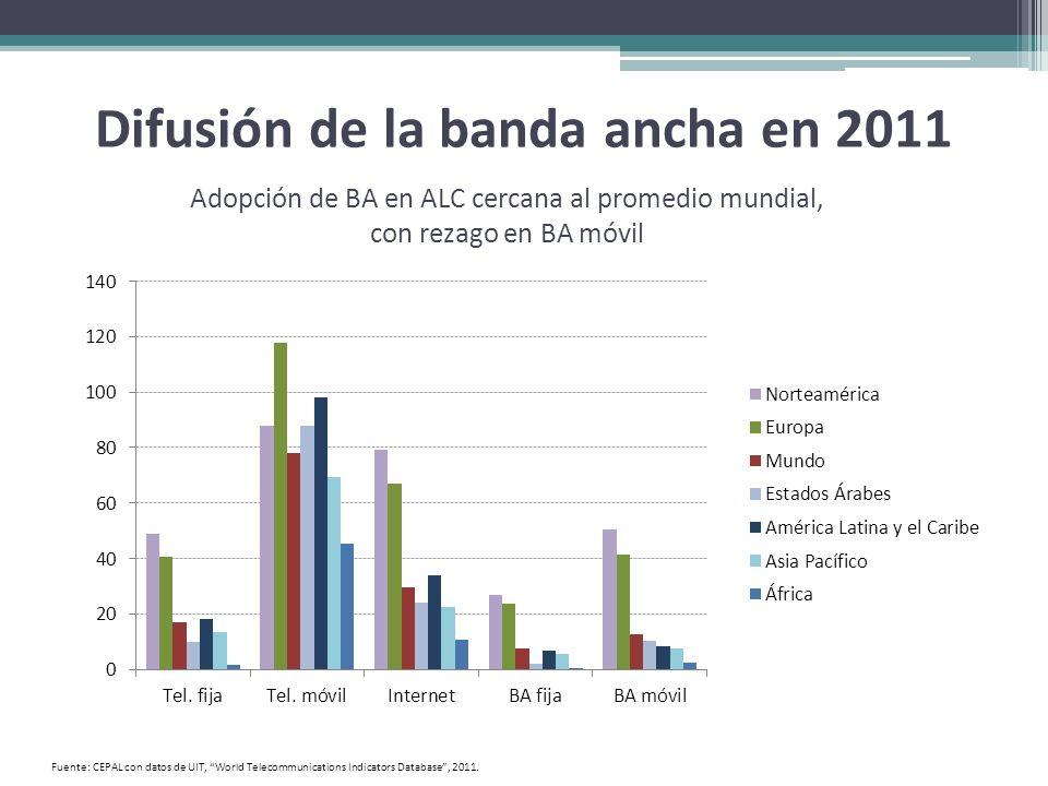 Difusión de la banda ancha en 2011 Fuente: CEPAL con datos de UIT, World Telecommunications Indicators Database, 2011. Adopción de BA en ALC cercana a
