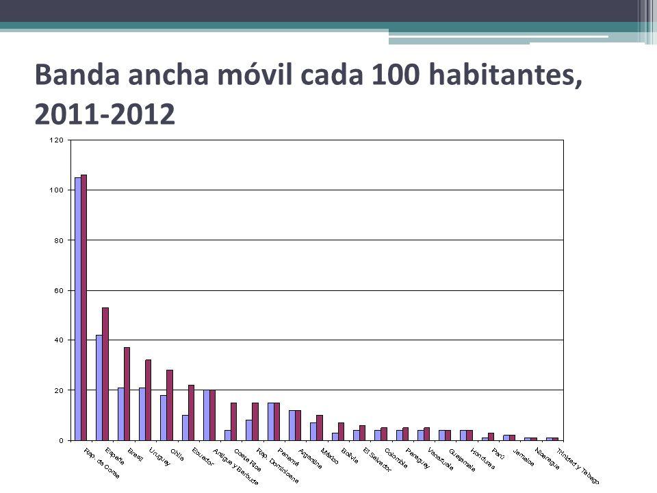 Banda ancha móvil cada 100 habitantes, 2011-2012