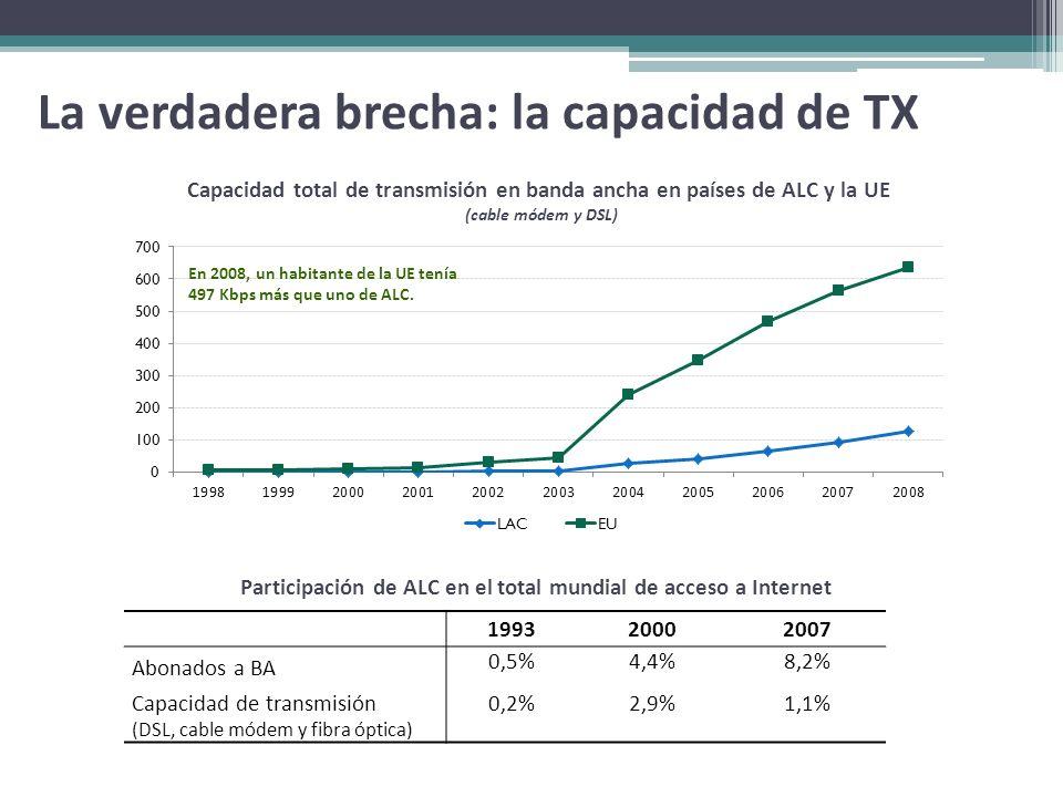 Capacidad total de transmisión en banda ancha en países de ALC y la UE (cable módem y DSL) 199320002007 Abonados a BA 0,5%4,4%8,2% Capacidad de transm