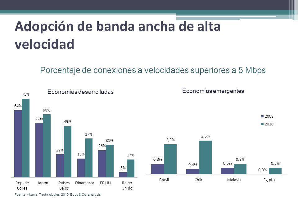 Adopción de banda ancha de alta velocidad Porcentaje de conexiones a velocidades superiores a 5 Mbps Economías desarrolladas Economías emergentes Fuen
