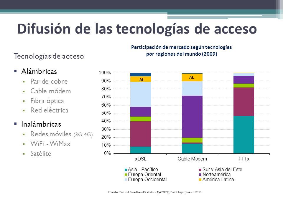 Difusión de las tecnologías de acceso Tecnologías de acceso Alámbricas Par de cobre Cable módem Fibra óptica Red eléctrica Inalámbricas Redes móviles